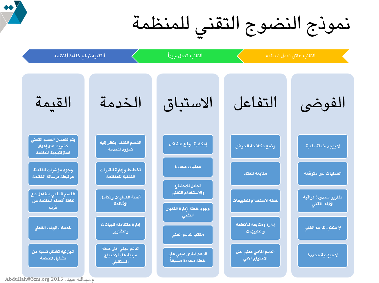 نموذج النضوج التقني للمنظمة