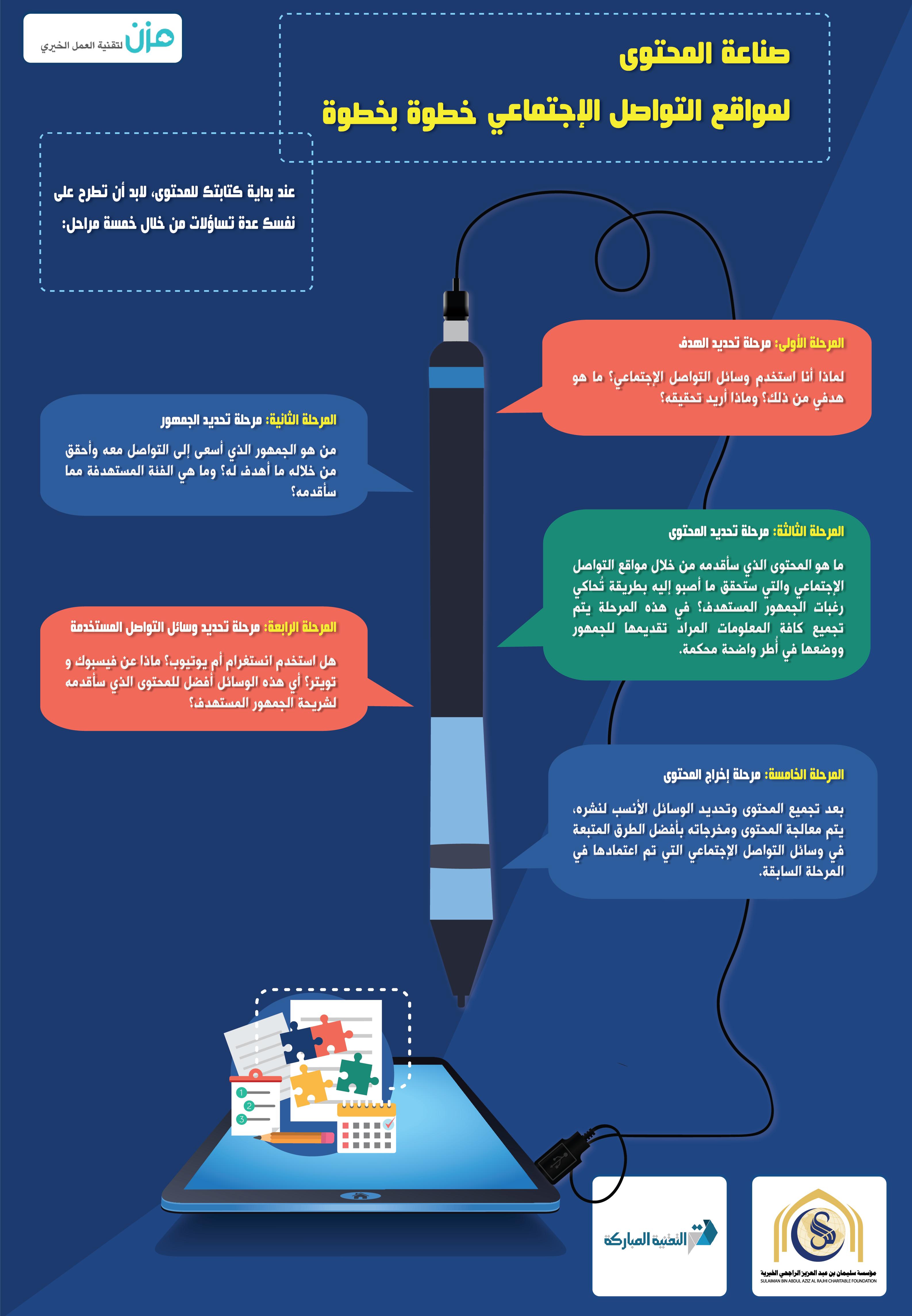 عملية صناعة محتوى متميز للشبكات الإجتماعية في خمس خطوات تبدأ من تحديد الهدف حتى إخراج المحتوى