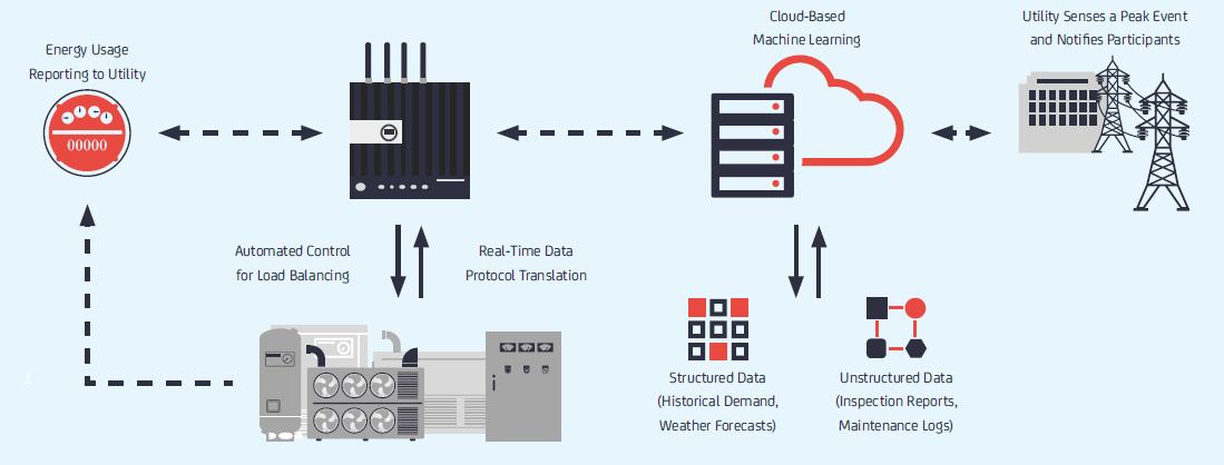 تصور عام لنظام انترنت الأشياء للمركز التجاري – IoT Analytics