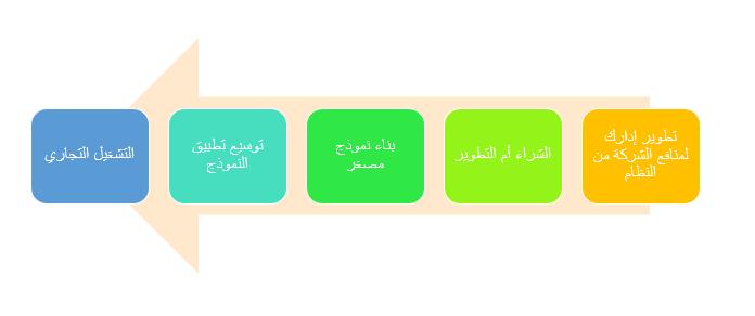 مراحل العمل لتخطيط وتنفيذ أنظمة وحلول انترنت الاشياء