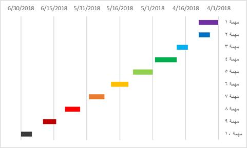 الشكل النهائي للمخطط الزمني للمشروع مخطط جانت GANTT