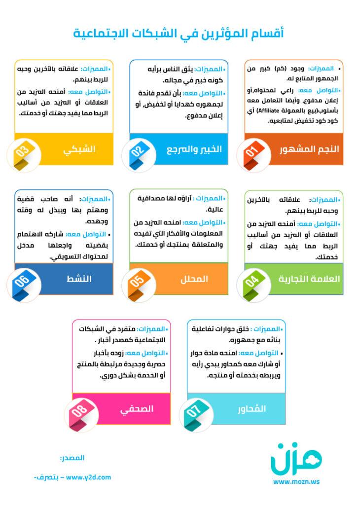 أقسام المؤثرين في الشبكات الاجتماعية