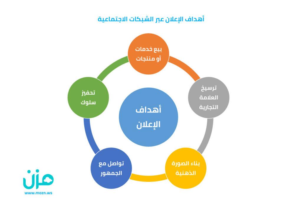 أهداف الإعلان عبر الشبكات الاجتماعية