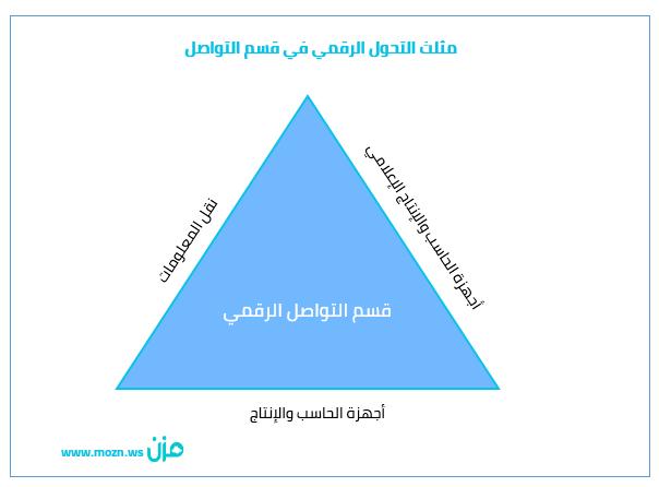مثلث التحول الرقمي