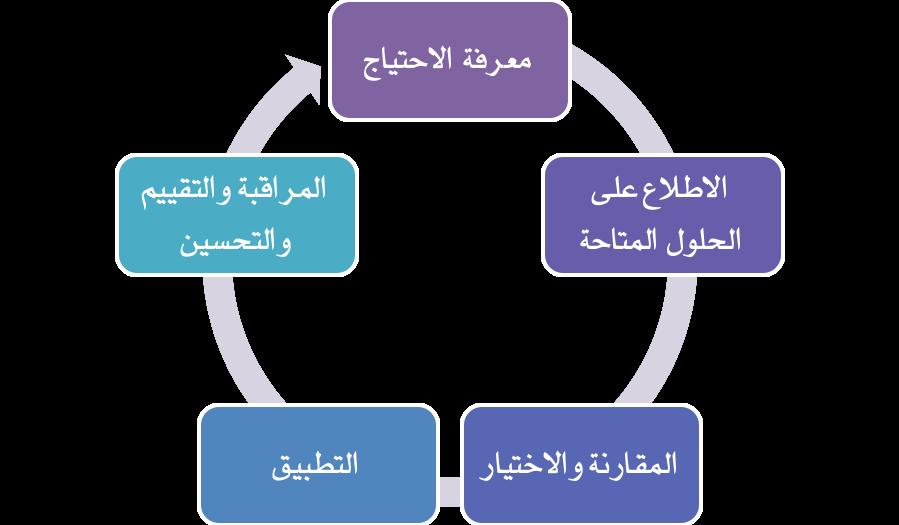دورة البناء التقني