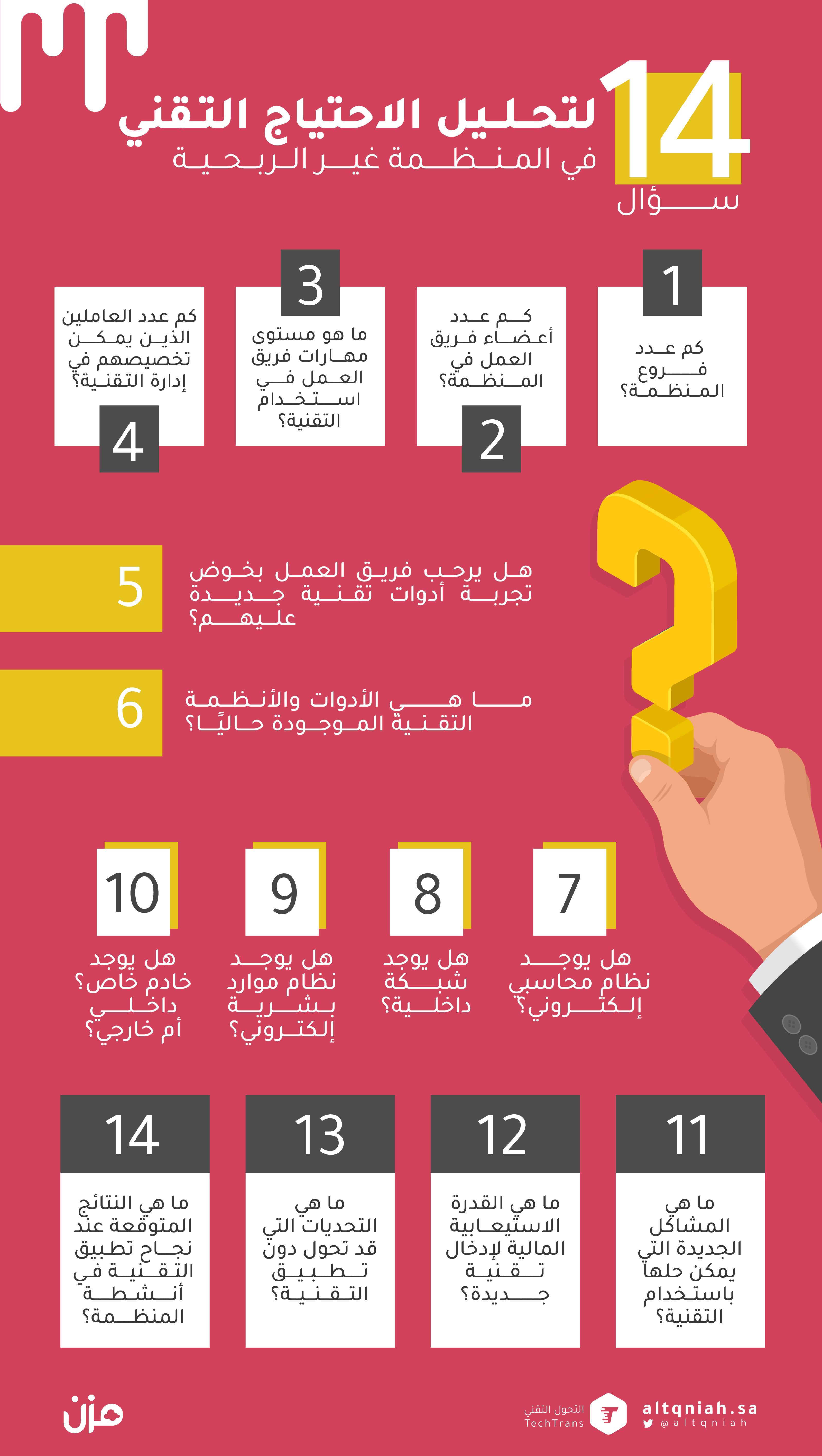14 سؤالا لتحليل الاحتياج التقني في المنظمة غير الربحية