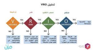 تحليل VRIO